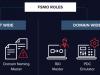 Vídeo tutorial – Transferencia de roles FSMO en Windows Server 2016